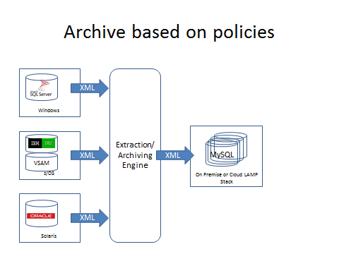 archive based on policies diagram