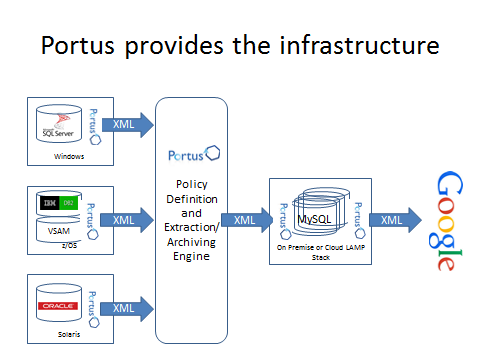 Portus provided infrastructure diagram