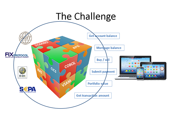 Ostia Blog - The Challange