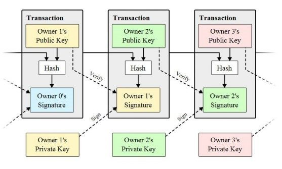 blockchain-transaction-01