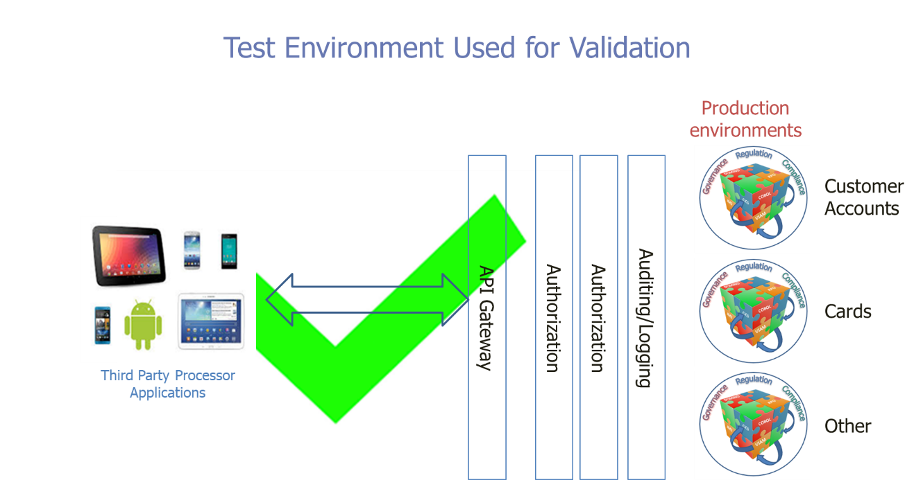 API test environment diagram