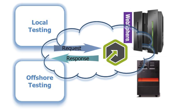 Portus virtualization for local and offshore testing diagram