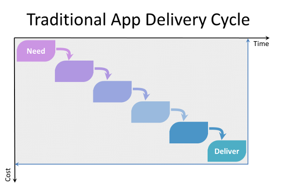 Traditional app delivery cycle diagram